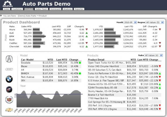 Autoparts Products
