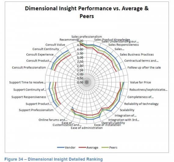 Dimensional Insight ranked no 1 business intelligence emerging vendor