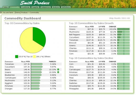 Produce Dashboard