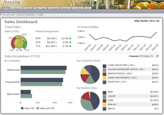 Wholesale Dashboard